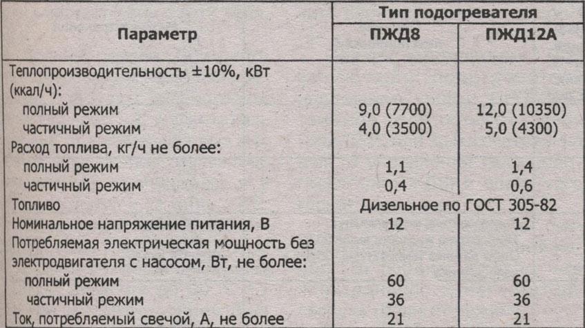 Хактеристика подогревателей ЗиЛ 5301 Бычок