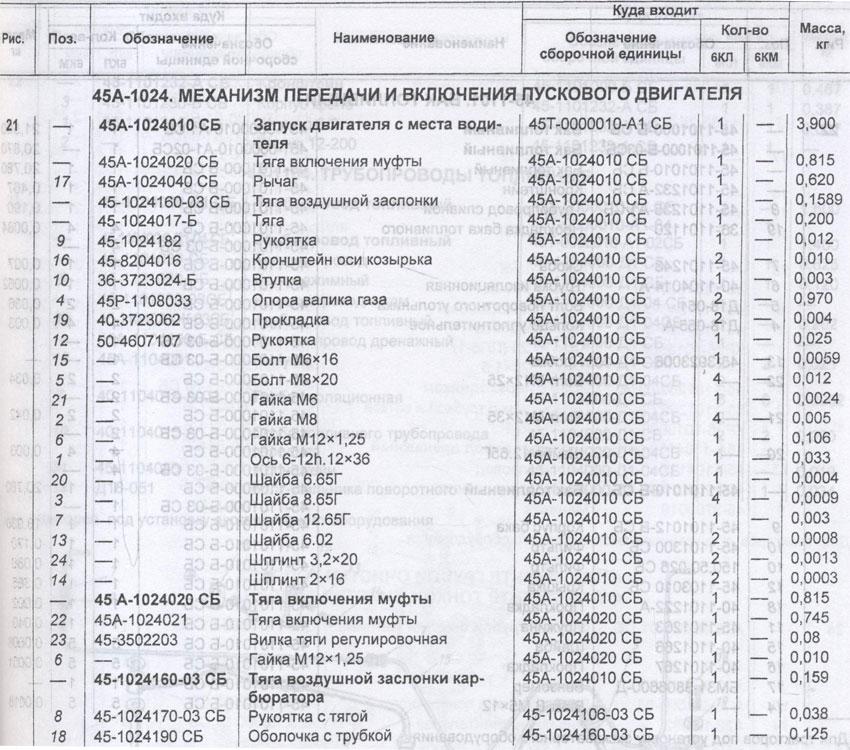 Таблица механизма включения пускового двигателя  ЮМЗ-6КЛ