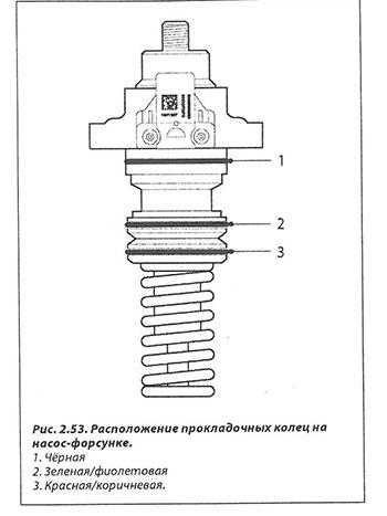 Прокладочные кольца DAF XF 105