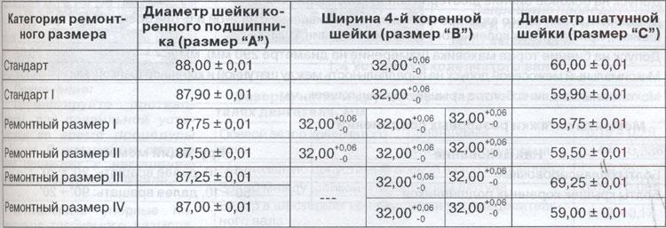 Размеры коленчатого вала TATA 613