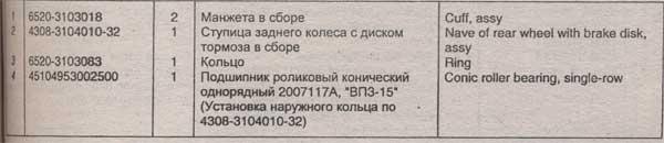 таблица ступицы заднего колеса КамАЗ 4308