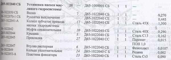 таблица масляного насоса ЮМЗ-6КЛ, таблица масляного насоса ЮМЗ-6КМ