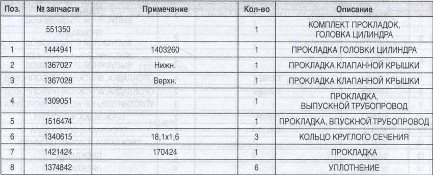 таблица прокладок цилиндра Scania 94