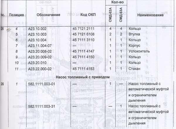 таблица топливного привода Т-151К-08