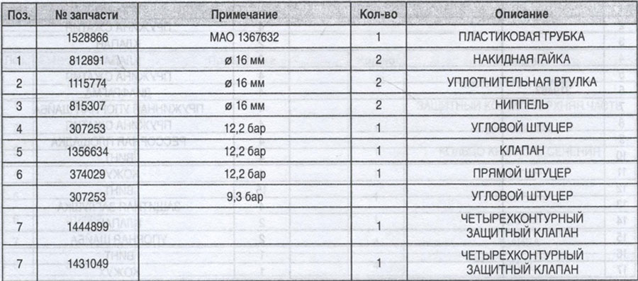 таблица защитного клапана Scania 94