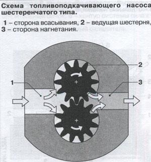 Схема топливоподкачивающего насоса топливной системы